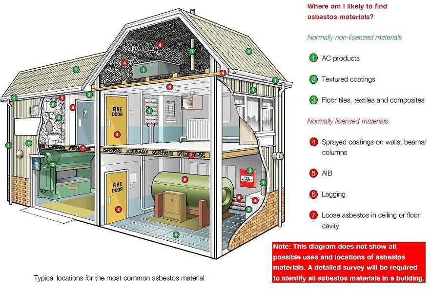 Asbestos in the home diagram