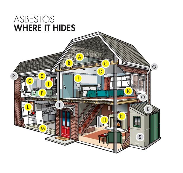 Diagram of house where you may find asbestos